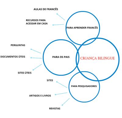 organização do Criança Bilingue